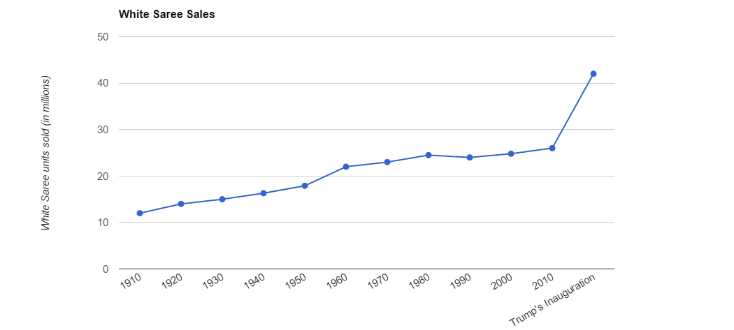 graph-trump